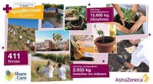 AstraZeneca: Προστατεύει το περιβάλλον με πράξεις